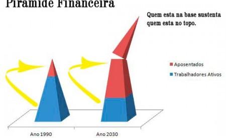 piramidefinanceira-inss1-450x275